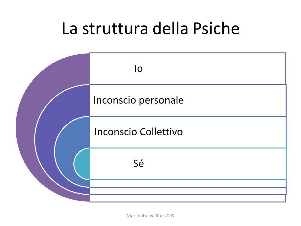 La struttura della Psiche Io Inconscio personale Inconscio Collettivo Sé Marialuisa Vallino 2009