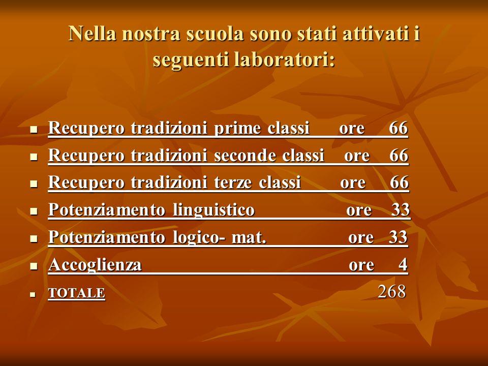 Nella nostra scuola sono stati attivati i seguenti laboratori: Recupero tradizioni prime classi ore 66 Recupero tradizioni prime classi ore 66 Recuper