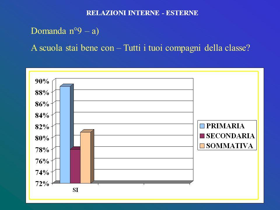 RELAZIONI INTERNE - ESTERNE Domanda n°8 – c) A scuola stai bene con – Nessuno dei tuoi insegnanti?