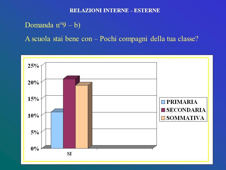 RELAZIONI INTERNE - ESTERNE Domanda n°9 – a) A scuola stai bene con – Tutti i tuoi compagni della classe?