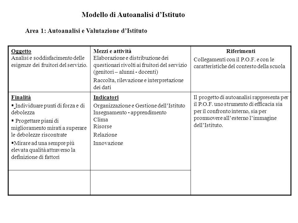 Modello di Autoanalisi dIstituto Area 1: Autoanalisi e Valutazione dIstituto Oggetto Analisi e soddisfacimento delle esigenze dei fruitori del servizio.