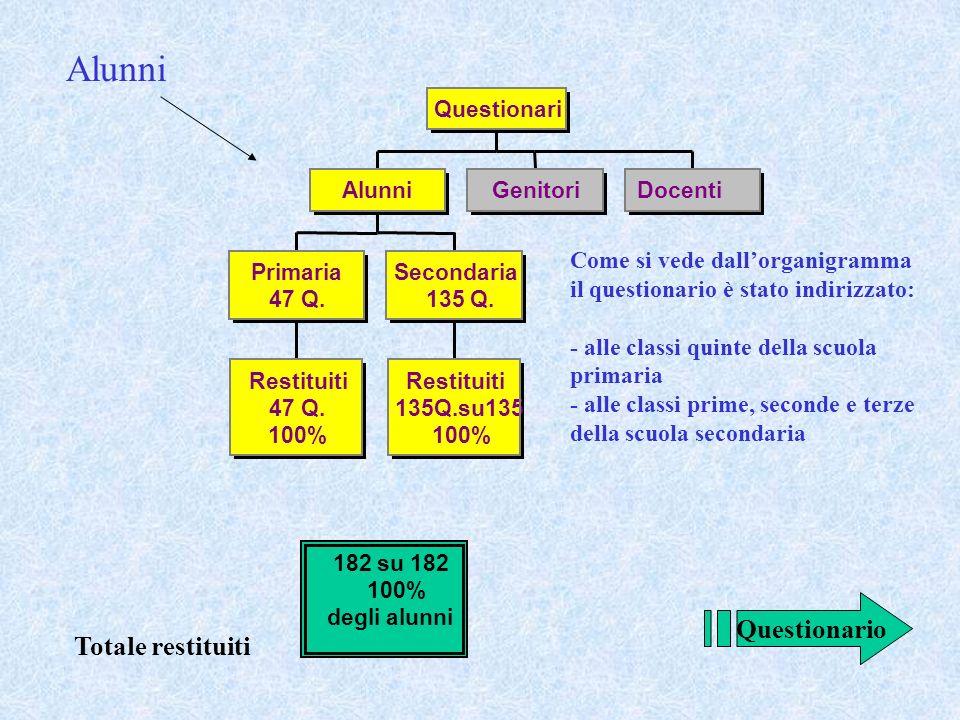 Modello di Autoanalisi dIstituto Area 1: Autoanalisi e Valutazione dIstituto Oggetto Analisi e soddisfacimento delle esigenze dei fruitori del servizi