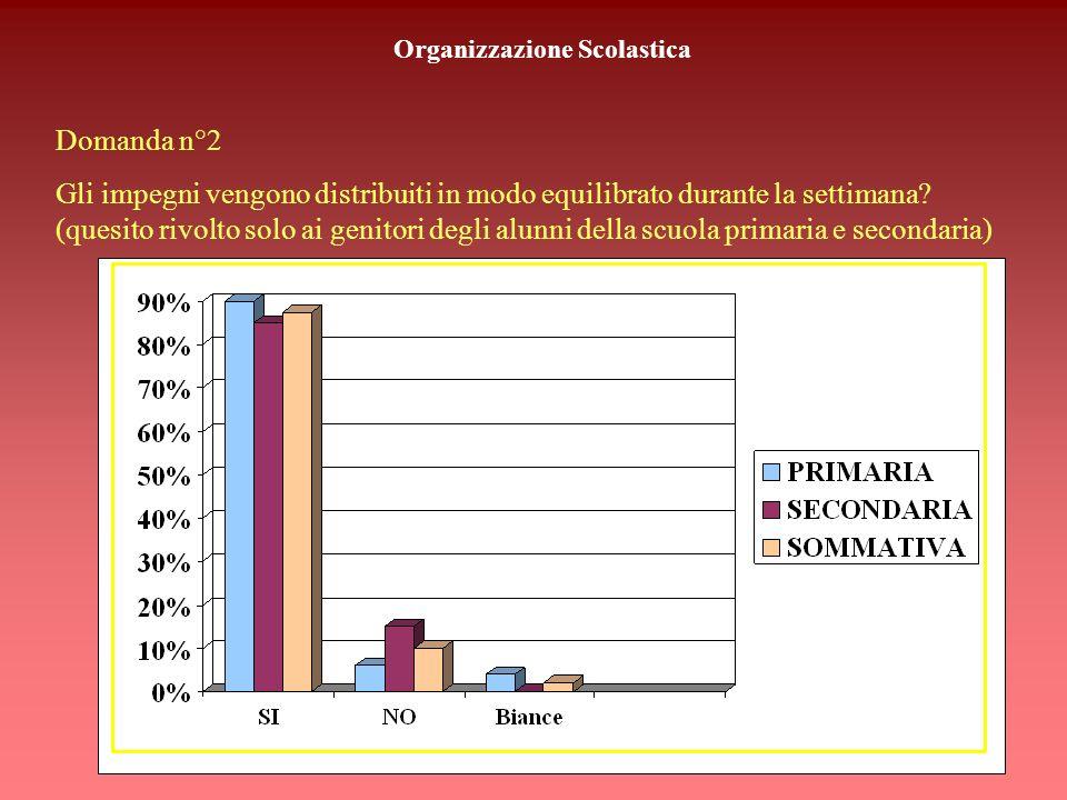 Organizzazione Scolastica Domanda n°1 E soddisfacente lorganizzazione dellorario scolastico?