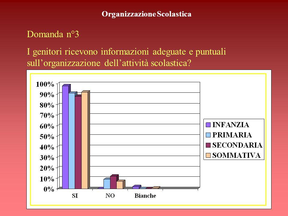 Organizzazione Scolastica Domanda n°2 Gli impegni vengono distribuiti in modo equilibrato durante la settimana? (quesito rivolto solo ai genitori degl