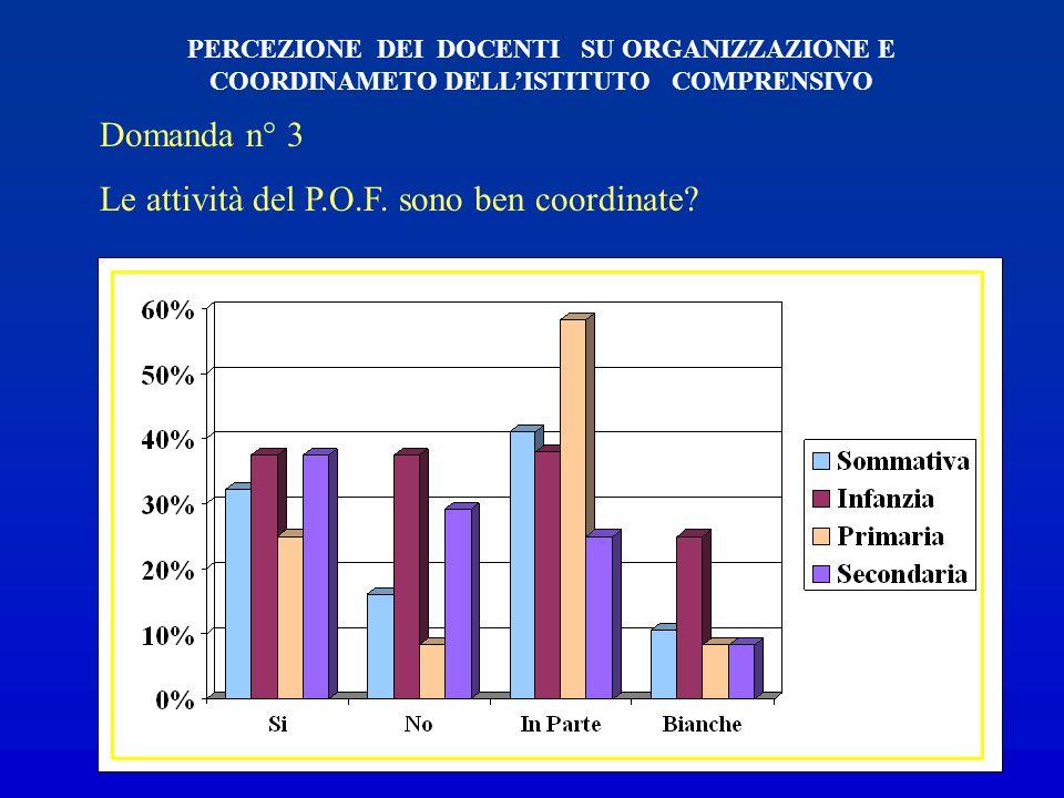 Domanda n°2 Le attività del P.O.F. sono coerenti con le finalità che esso si prefigge? PERCEZIONE DEGLI INSEGNANTI SU ORGANIZZAZIONE E COORDINAMENTO D