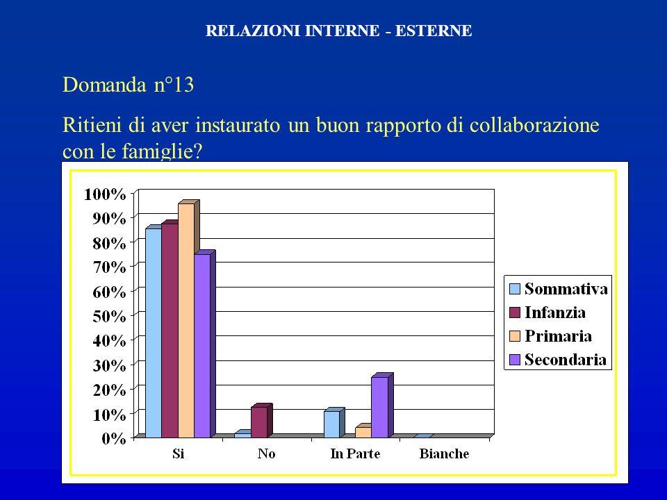 Domanda n°12 Gli insegnanti si interessano dellintera scuola e non solo della loro classe? RELAZIONI INTERNE - ESTERNE