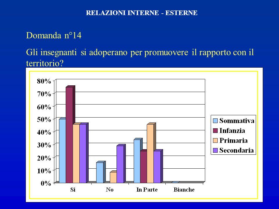Domanda n°13 Ritieni di aver instaurato un buon rapporto di collaborazione con le famiglie? RELAZIONI INTERNE - ESTERNE