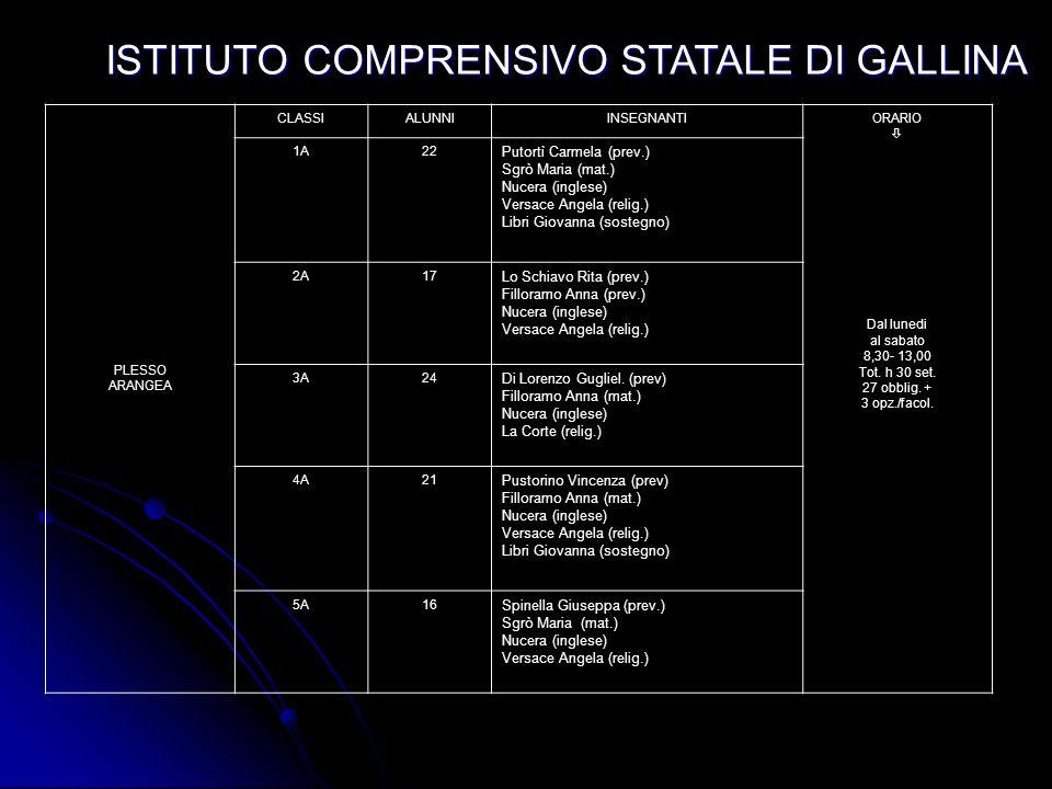ISTITUTO COMPRENSIVO STATALE DI GALLINA PLESSO G. MOSCATO CLASSIALUNNI INSEGNANTI ORARIO Dal lunedi al sabato 8,30- 13,30 Tot. h 30 set. 27 obblig. +