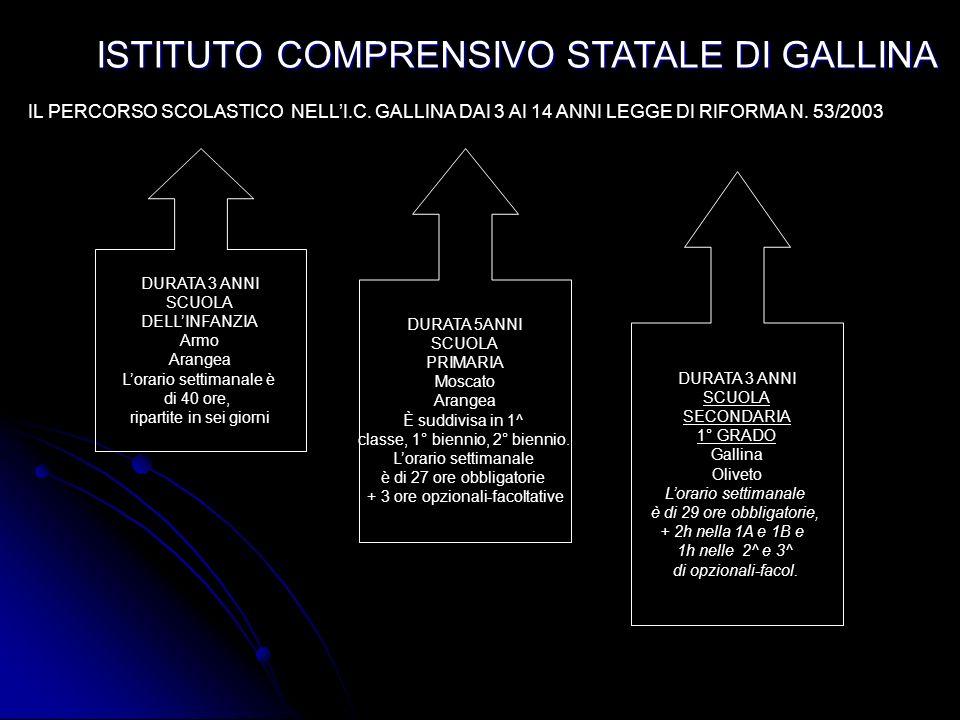 ISTITUTO COMPRENSIVO STATALE DI GALLINA IL PERCORSO SCOLASTICO NELLI.C.