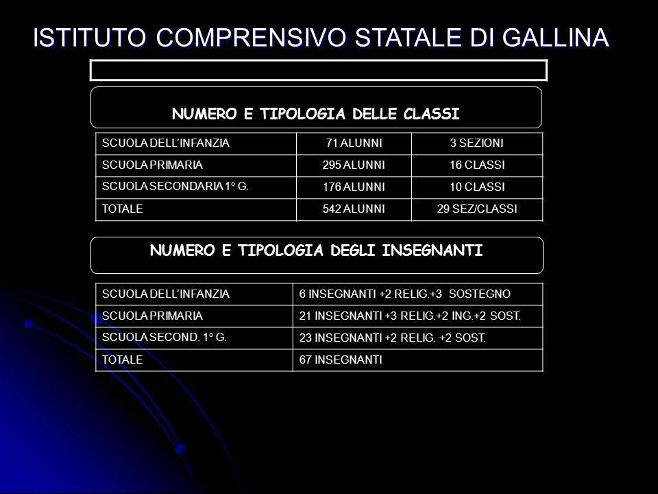 ISTITUTO COMPRENSIVO STATALE DI GALLINA IL PERCORSO SCOLASTICO NELLI.C. GALLINA DAI 3 AI 14 ANNI LEGGE DI RIFORMA N. 53/2003 DURATA 3 ANNI SCUOLA DELL