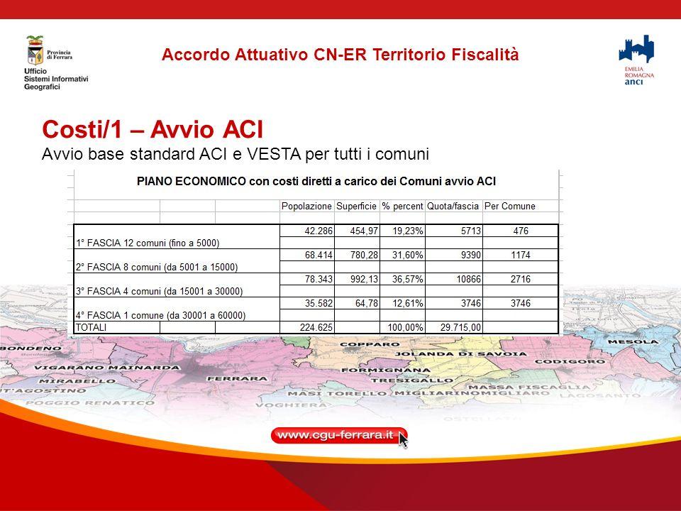 Costi/1 – Avvio ACI Avvio base standard ACI e VESTA per tutti i comuni Accordo Attuativo CN-ER Territorio Fiscalità