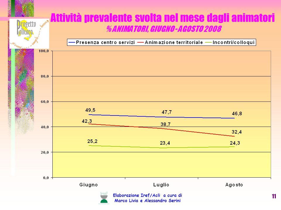 Elaborazione Iref/Acli a cura di Marco Livia e Alessandro Serini 11 Attività prevalente svolta nel mese dagli animatori % ANIMATORI, GIUGNO - AGOSTO 2008