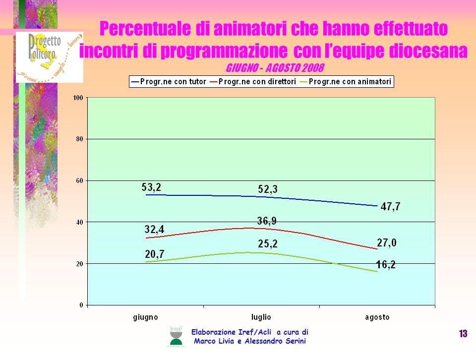 Elaborazione Iref/Acli a cura di Marco Livia e Alessandro Serini 13 Percentuale di animatori che hanno effettuato incontri di programmazione con lequipe diocesana GIUGNO - AGOSTO 2008