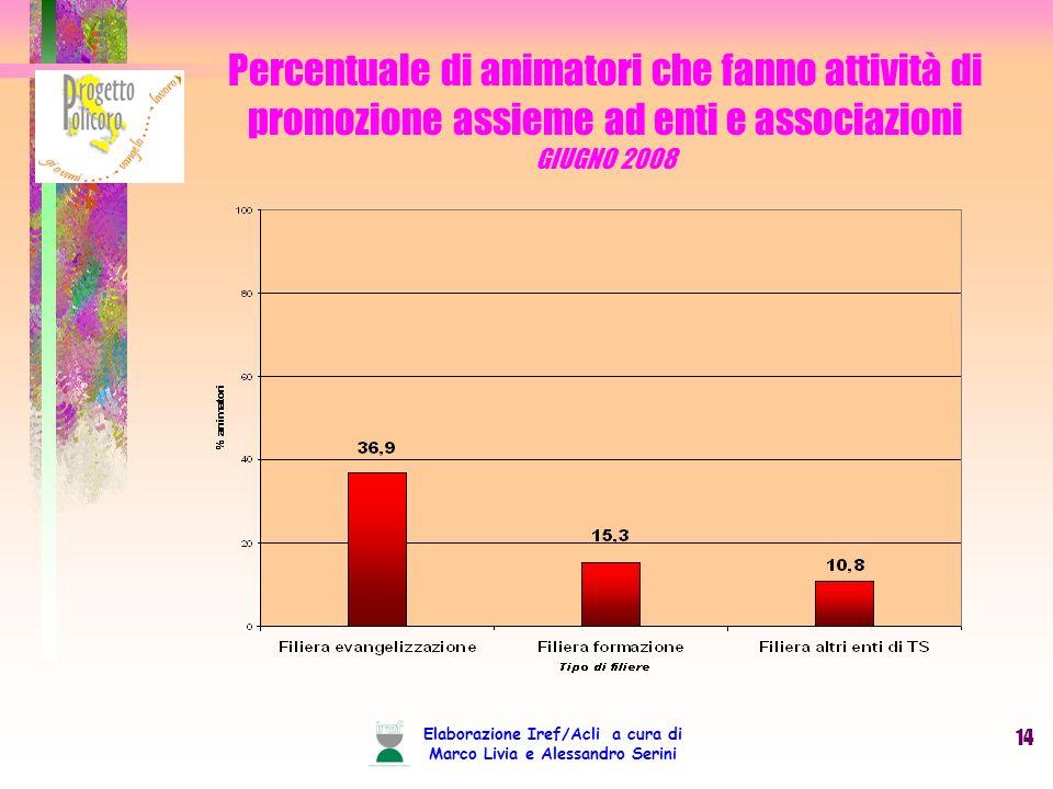 Elaborazione Iref/Acli a cura di Marco Livia e Alessandro Serini 14 Percentuale di animatori che fanno attività di promozione assieme ad enti e associazioni GIUGNO 2008