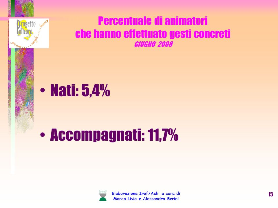 Elaborazione Iref/Acli a cura di Marco Livia e Alessandro Serini 15 Percentuale di animatori che hanno effettuato gesti concreti GIUGNO 2008 Nati: 5,4% Accompagnati: 11,7%