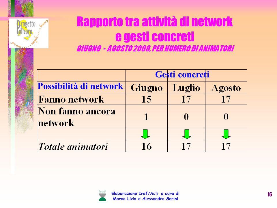 Elaborazione Iref/Acli a cura di Marco Livia e Alessandro Serini 16 Rapporto tra attività di network e gesti concreti GIUGNO - AGOSTO 2008, PER NUMERO DI ANIMATORI Gesti concreti Possibilità di network