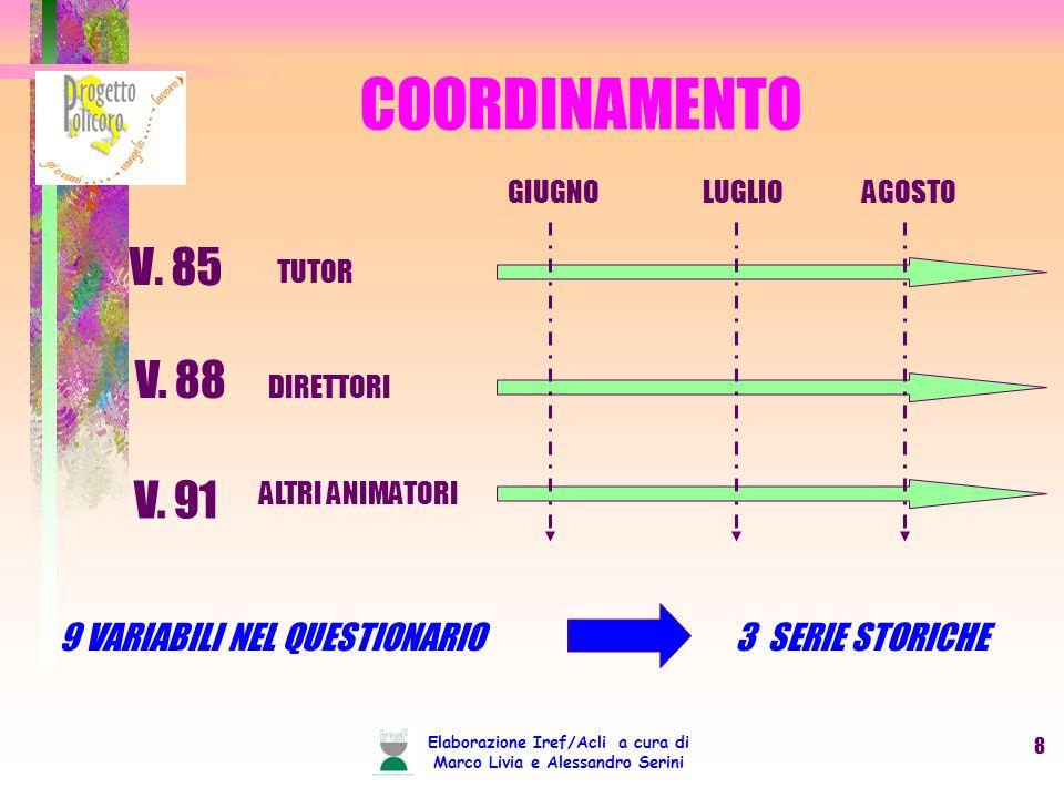 Elaborazione Iref/Acli a cura di Marco Livia e Alessandro Serini 8 COORDINAMENTO V. 85 TUTOR V. 88 V. 91 DIRETTORI ALTRI ANIMATORI 9 VARIABILI NEL QUE