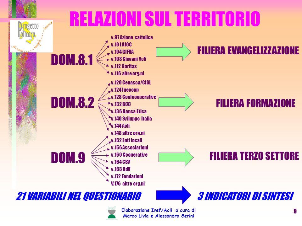 Elaborazione Iref/Acli a cura di Marco Livia e Alessandro Serini 9 RELAZIONI SUL TERRITORIO DOM.8.1 FILIERA EVANGELIZZAZIONE DOM.8.2 DOM.9 v.97 Azione cattolica v.101 GIOC v.104 GIFRA v.108 Giovani Acli v.112 Caritas v.116 altre org.ni FILIERA FORMAZIONE FILIERA TERZO SETTORE 21 VARIABILI NEL QUESTIONARIO 3 INDICATORI DI SINTESI v.120 Cenasca/CISL v.124 Inecoop v.128 Confcooperative v.132 BCC v.136 Banca Etica v.140 Sviluppo Italia v.144 Acli v.148 altre org.ni v.152 Enti locali v.156 Associazioni v.160 Cooperative v.164 CSV v.168 OdV v.172 Fondazioni V.176 altre org.ni