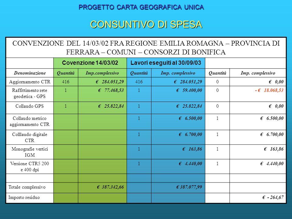 CONVENZIONE DEL 14/03/02 FRA REGIONE EMILIA ROMAGNA – PROVINCIA DI FERRARA – COMUNI – CONSORZI DI BONIFICA Covenzione 14/03/02Lavori eseguiti al 30/09