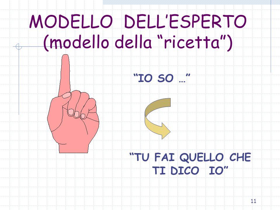 11 MODELLO DELLESPERTO (modello della ricetta) IO SO … TU FAI QUELLO CHE TI DICO IO