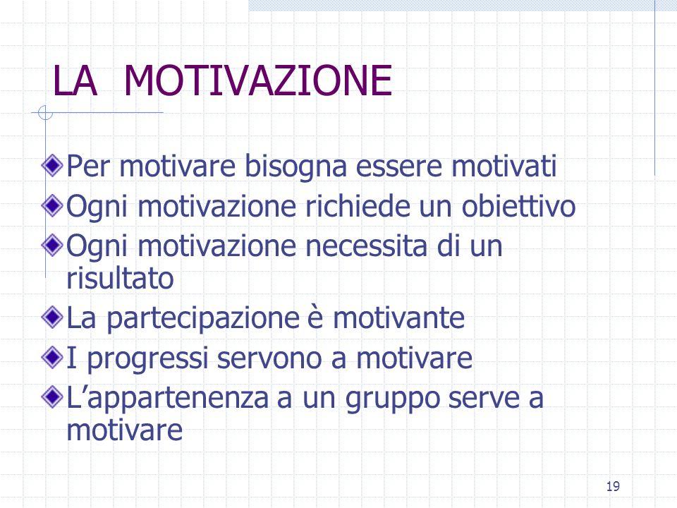 19 LA MOTIVAZIONE Per motivare bisogna essere motivati Ogni motivazione richiede un obiettivo Ogni motivazione necessita di un risultato La partecipazione è motivante I progressi servono a motivare Lappartenenza a un gruppo serve a motivare