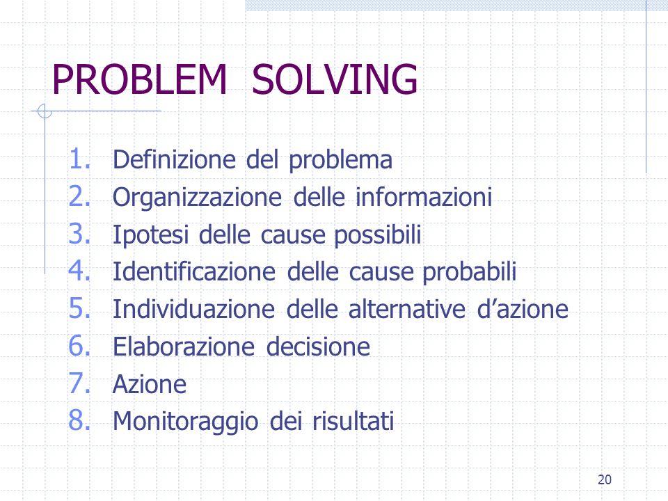 20 PROBLEM SOLVING 1. Definizione del problema 2. Organizzazione delle informazioni 3. Ipotesi delle cause possibili 4. Identificazione delle cause pr