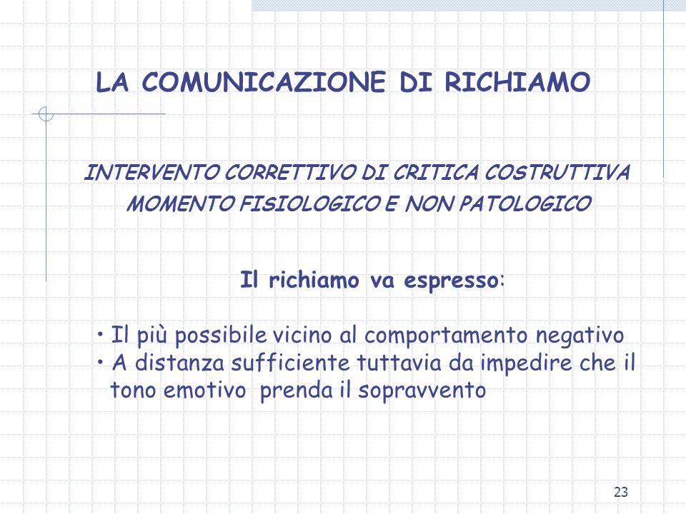 23 LA COMUNICAZIONE DI RICHIAMO INTERVENTO CORRETTIVO DI CRITICA COSTRUTTIVA MOMENTO FISIOLOGICO E NON PATOLOGICO Il richiamo va espresso: Il più poss