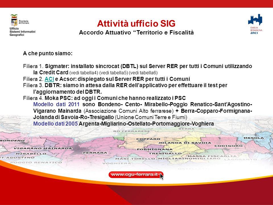 Attività ufficio SIG Accordo Attuativo Territorio e Fiscalità A che punto siamo: Filiera 1.