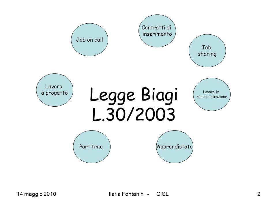 Ilaria Fontanin - CISL2 Legge Biagi L.30/2003 Lavoro a progetto Apprendistato Job on call Lavoro in somministrazione Job sharing Contratti di inserime