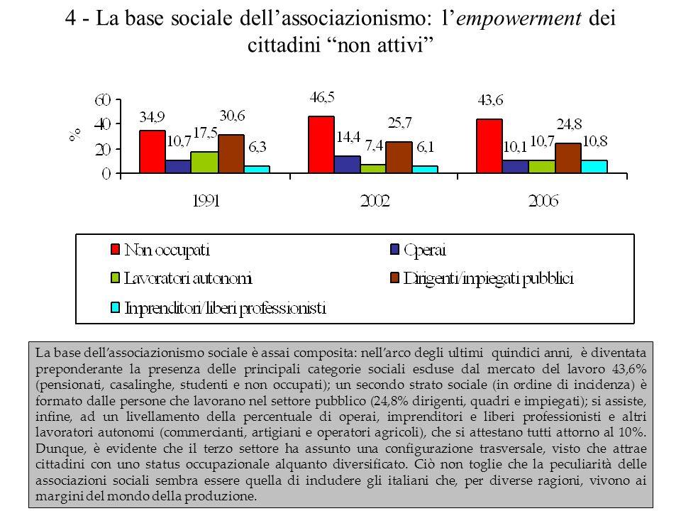 5 - Il volontariato: in unepoca di passioni tristi, laltruismo sociale si è radicato nella nostra società Tra il 2002 ed il 2006 resta quasi invariata lincidenza dei volontari sul totale della popolazione adulta: dal 15,1% al 14,3%.