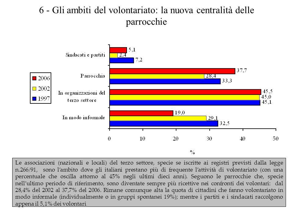 7- La sensibilità sociale dei praticanti: donazioni e volontariato (2006)