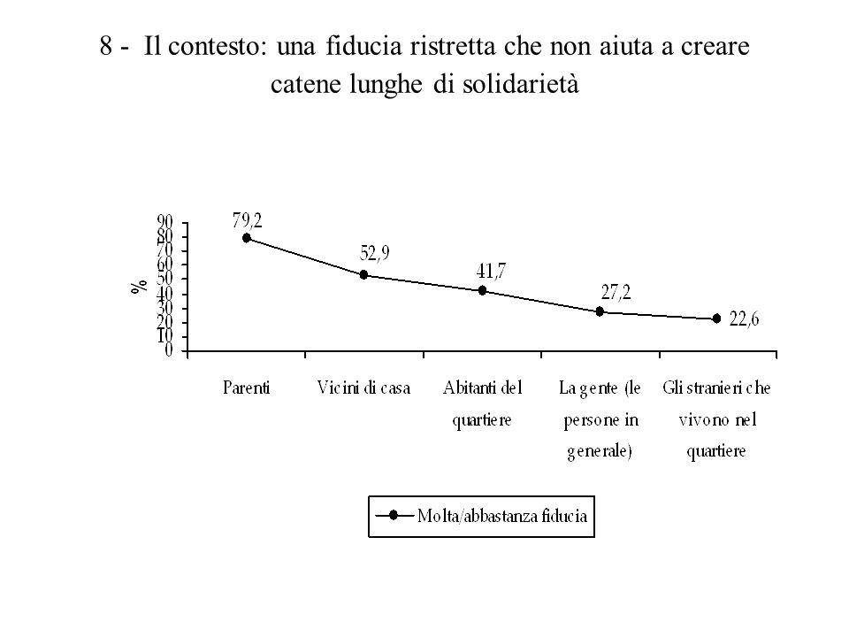 9 – Il surplus di fiducia sociale dei cittadini credenti, soprattutto se praticanti