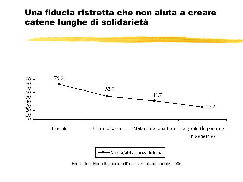 Una fiducia ristretta che non aiuta a creare catene lunghe di solidarietà Fonte: Iref, Nono Rapporto sullassociazionismo sociale, 2006
