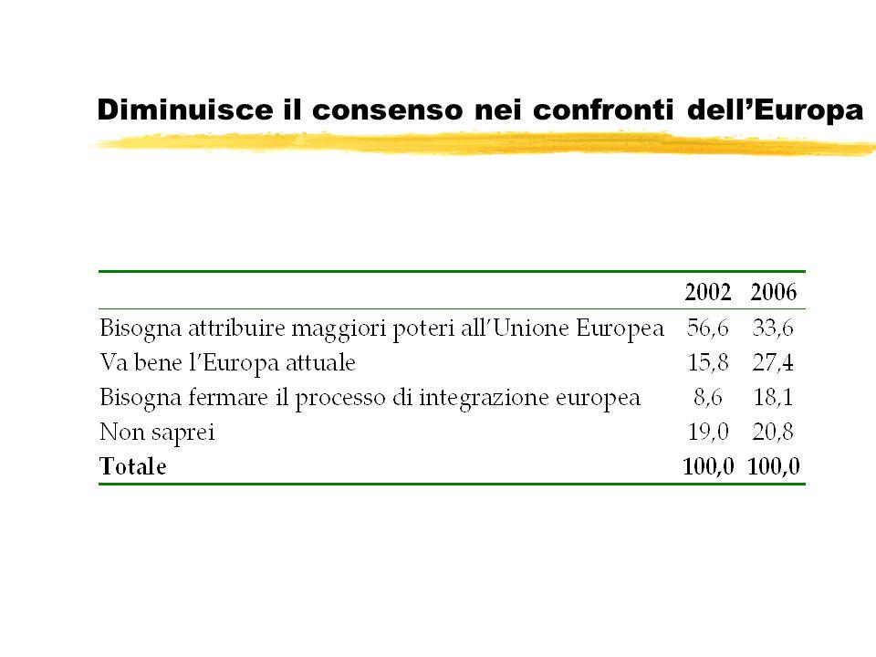 Diminuisce il consenso nei confronti dellEuropa