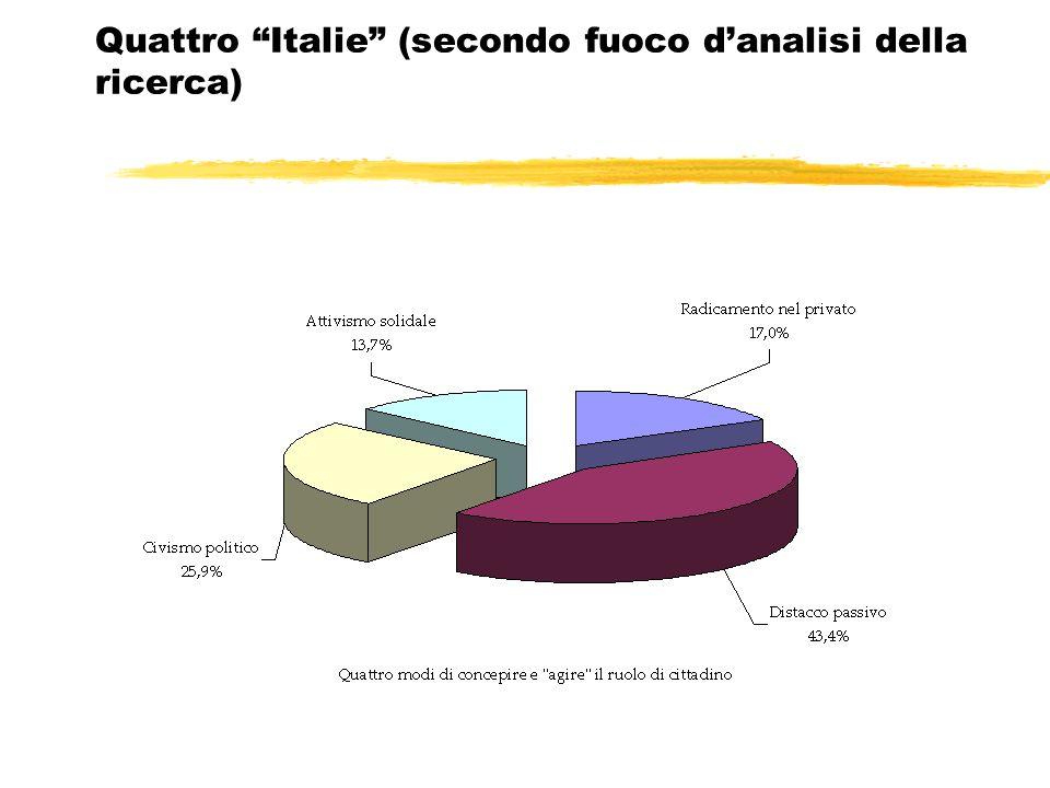 Quattro Italie (secondo fuoco danalisi della ricerca)