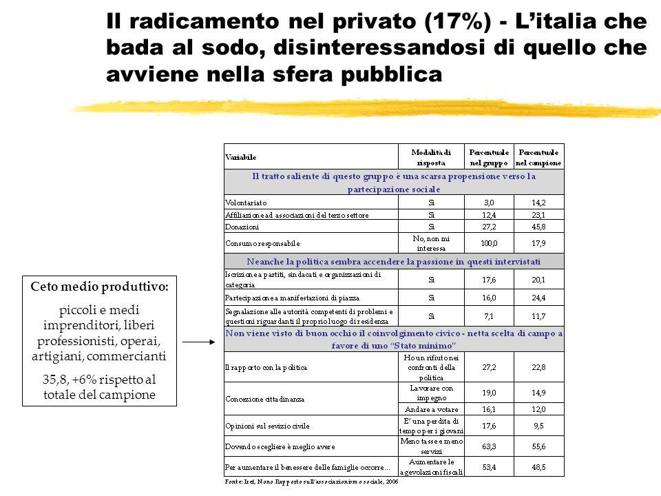 Il radicamento nel privato (17%) - Litalia che bada al sodo, disinteressandosi di quello che avviene nella sfera pubblica Ceto medio produttivo: piccoli e medi imprenditori, liberi professionisti, operai, artigiani, commercianti 35,8, +6% rispetto al totale del campione