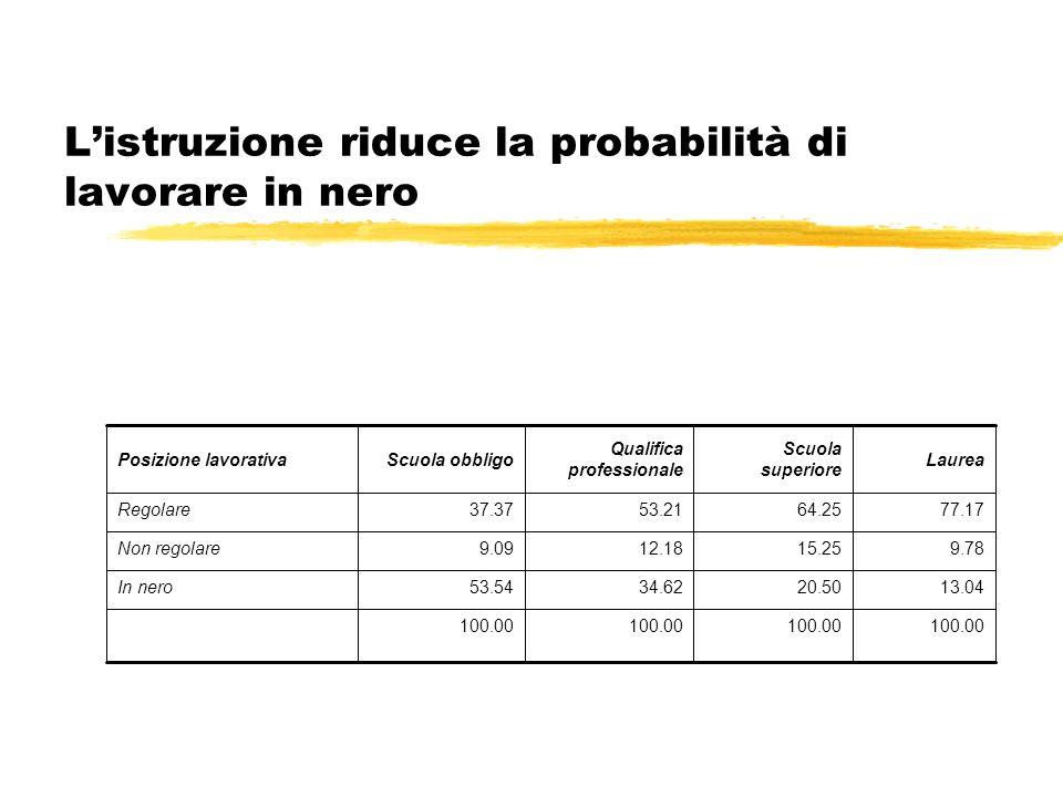 Gli anticorpi della società civile: linvestimento nel futuro La paura del domani diminuisce di quasi venti punti percentuali spostandosi dallestremo del distacco passivo (71,2%) a quello dellattivismo solidale (52,1%).