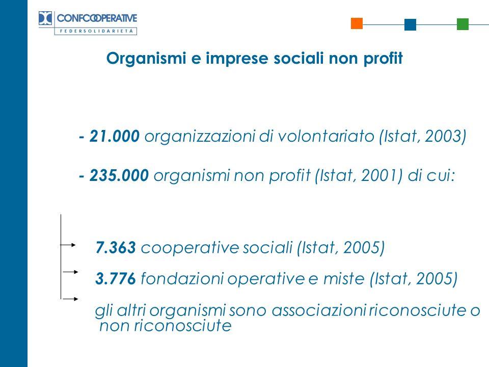 Organismi e imprese sociali non profit - 21.000 organizzazioni di volontariato (Istat, 2003) - 235.000 organismi non profit (Istat, 2001) di cui: 7.36