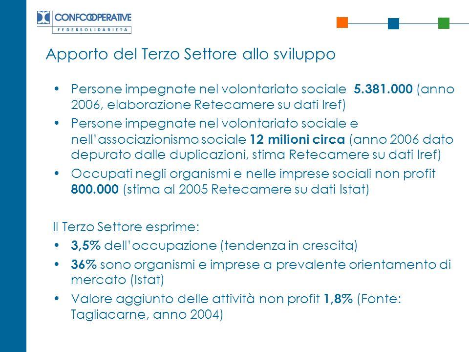 Apporto del Terzo Settore allo sviluppo Persone impegnate nel volontariato sociale 5.381.000 (anno 2006, elaborazione Retecamere su dati Iref) Persone