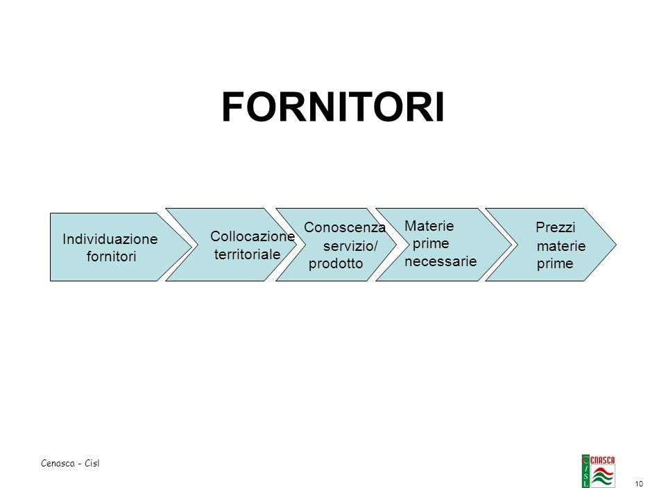 10 Cenasca - Cisl FORNITORI Individuazione fornitori Collocazione territoriale Conoscenza servizio/ prodotto Materie prime necessarie Prezzi materie p