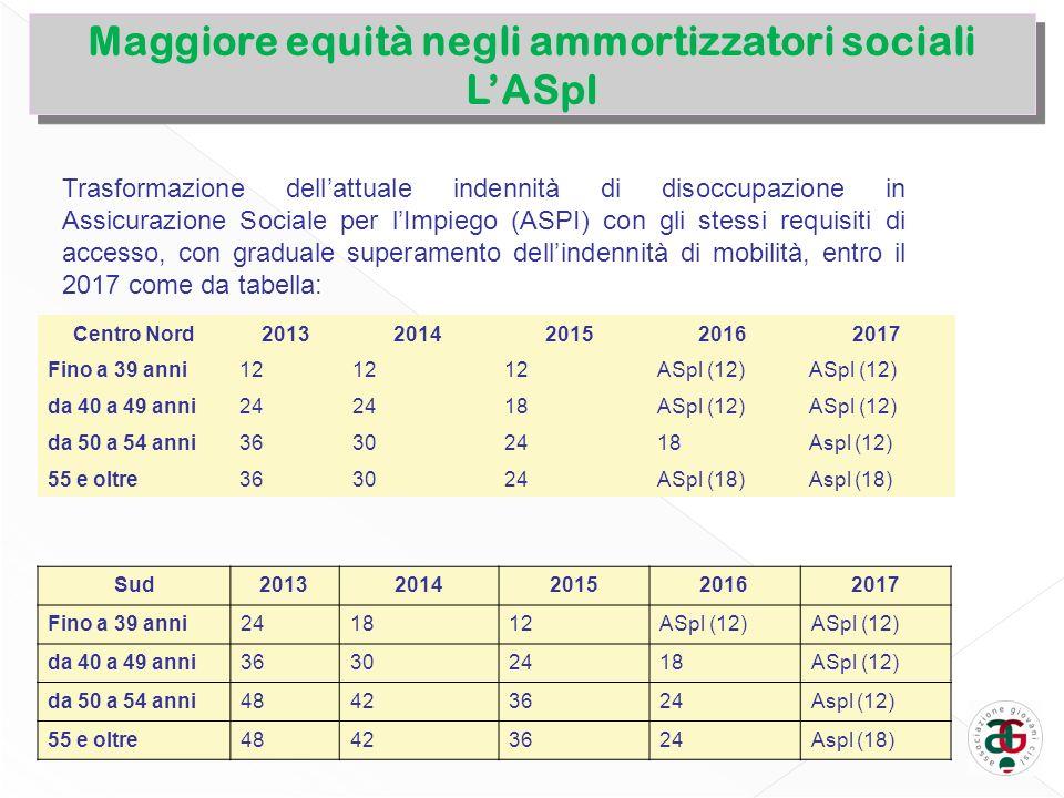 Maggiore equità negli ammortizzatori sociali LASpI Maggiore equità negli ammortizzatori sociali LASpI Trasformazione dellattuale indennità di disoccupazione in Assicurazione Sociale per lImpiego (ASPI) con gli stessi requisiti di accesso, con graduale superamento dellindennità di mobilità, entro il 2017 come da tabella: Centro Nord20132014201520162017 Fino a 39 anni12 ASpl (12) da 40 a 49 anni24 18ASpl (12) da 50 a 54 anni36302418Aspl (12) 55 e oltre363024ASpl (18)Aspl (18) Sud20132014201520162017 Fino a 39 anni241812ASpl (12) da 40 a 49 anni36302418ASpl (12) da 50 a 54 anni48423624Aspl (12) 55 e oltre48423624Aspl (18)