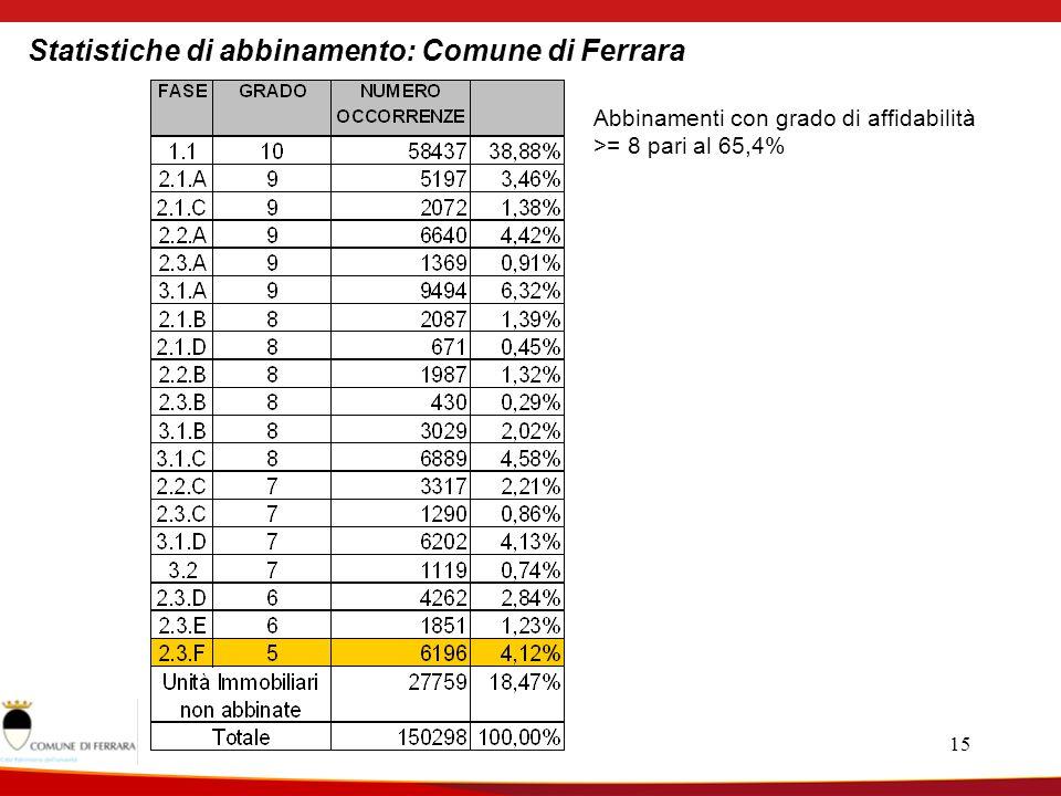15 Statistiche di abbinamento: Comune di Ferrara Abbinamenti con grado di affidabilità >= 8 pari al 65,4%