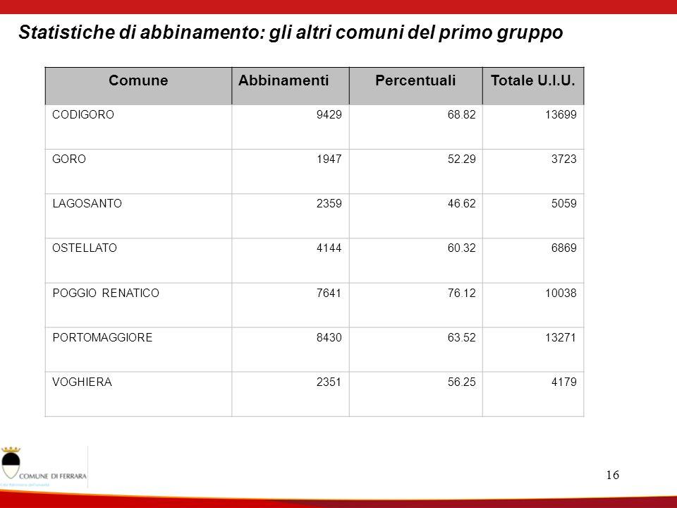 16 Statistiche di abbinamento: gli altri comuni del primo gruppo ComuneAbbinamentiPercentualiTotale U.I.U.
