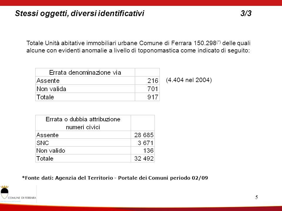 5 Stessi oggetti, diversi identificativi3/3 Totale Unità abitative immobiliari urbane Comune di Ferrara 150.298 (*) delle quali alcune con evidenti anomalie a livello di toponomastica come indicato di seguito: *Fonte dati: Agenzia del Territorio - Portale dei Comuni periodo 02/09 (4.404 nel 2004)