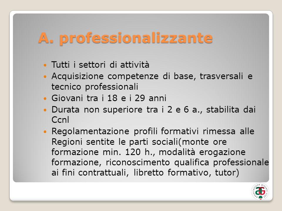 A. professionalizzante Tutti i settori di attività Acquisizione competenze di base, trasversali e tecnico professionali Giovani tra i 18 e i 29 anni D