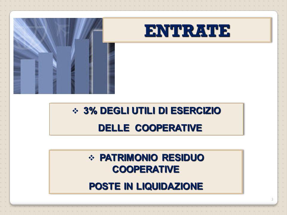 PATRIMONIO RESIDUO COOPERATIVE POSTE IN LIQUIDAZIONE PATRIMONIO RESIDUO COOPERATIVE POSTE IN LIQUIDAZIONE 3 3% DEGLI UTILI DI ESERCIZIO DELLE COOPERATIVE DELLE COOPERATIVE 3% DEGLI UTILI DI ESERCIZIO DELLE COOPERATIVE DELLE COOPERATIVE ENTRATEENTRATE