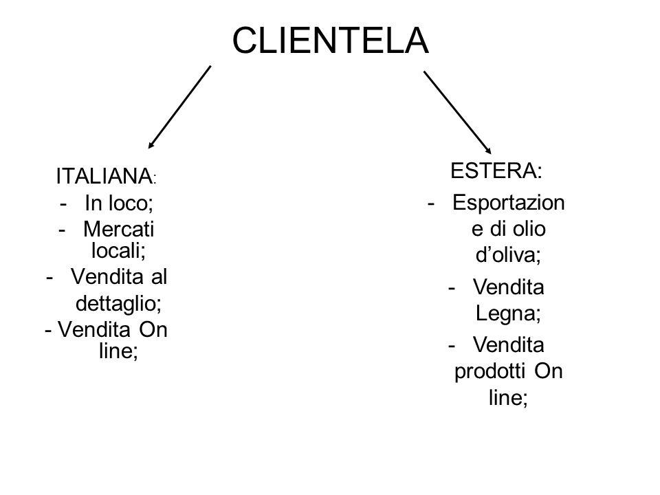CLIENTELA ITALIANA : -In loco; -Mercati locali; -Vendita al dettaglio; - Vendita On line; ESTERA: -Esportazion e di olio doliva; -Vendita Legna; -Vendita prodotti On line;