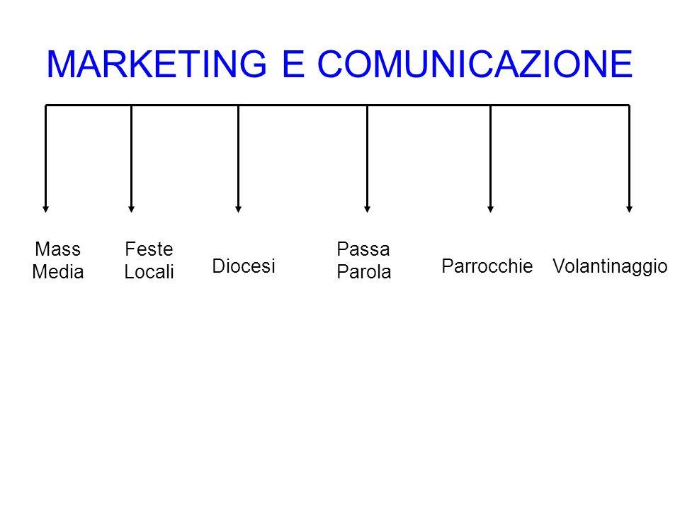 MARKETING E COMUNICAZIONE Mass Media Feste Locali ParrocchieVolantinaggioDiocesi Passa Parola