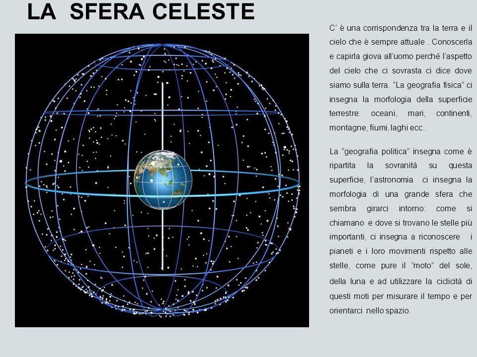 LA SFERA CELESTE C è una corrispondenza tra la terra e il cielo che è sempre attuale. Conoscerla e capirla giova alluomo perché laspetto del cielo che