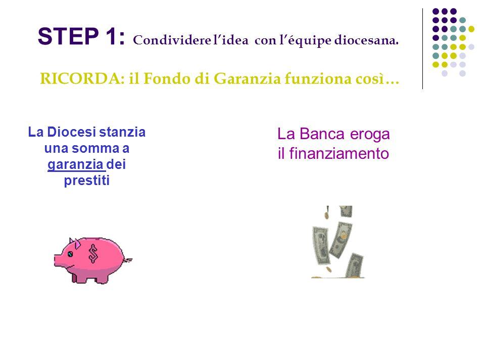 RICORDA: il Fondo di Garanzia funziona così… STEP 1: Condividere lidea con léquipe diocesana. La Diocesi stanzia una somma a garanzia dei prestiti La
